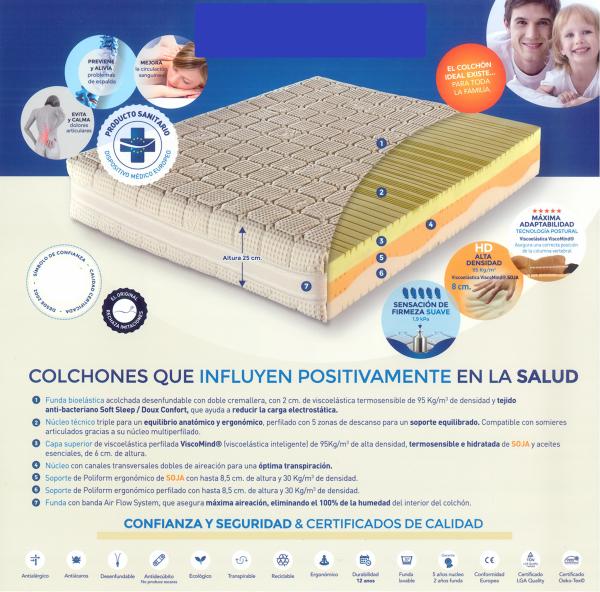Colchón For Medical Colchón con Certificado de Dispositivo Médico Europeo. Muebles Díaz